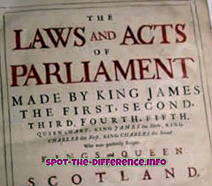 Різниця між законом і постановою