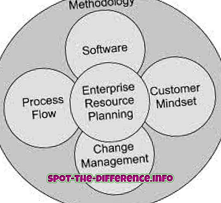 Starpība starp ERP un CRM programmatūru