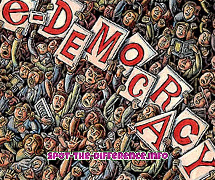 népszerű összehasonlítások: A diktatúra és a demokrácia közötti különbség