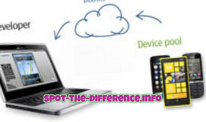 การเปรียบเทียบความนิยม: ความแตกต่างระหว่างอุปกรณ์และ Gadget