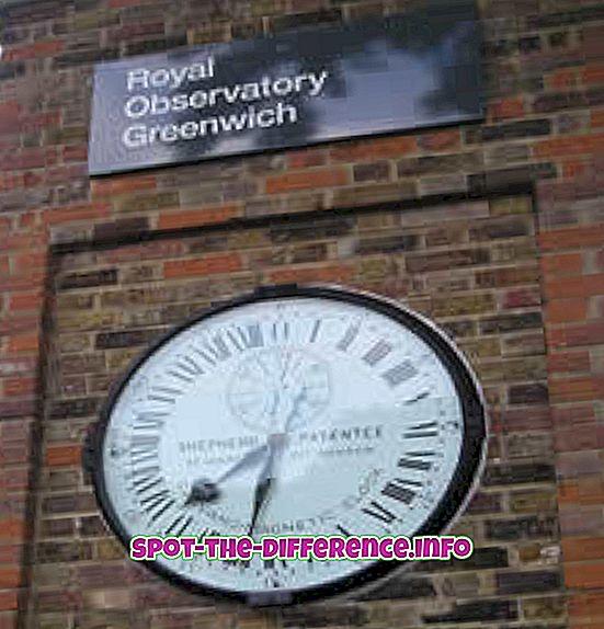Rozdiel medzi časom GMT a časom IST