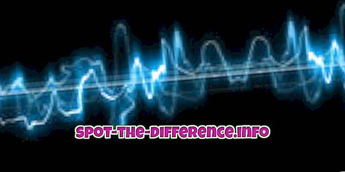 popularne porównania: Różnica między dźwiękiem a hałasem
