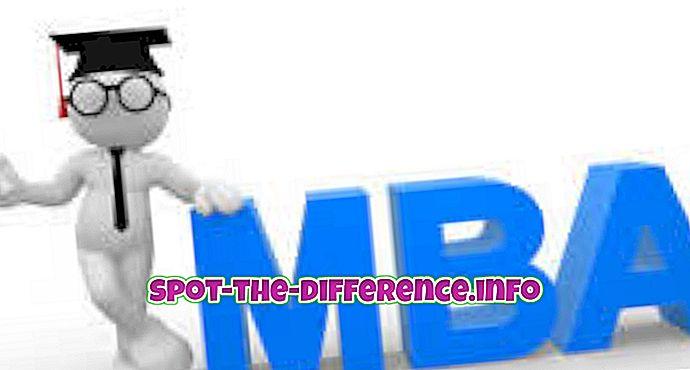 Erinevus MBA ja PGPM vahel