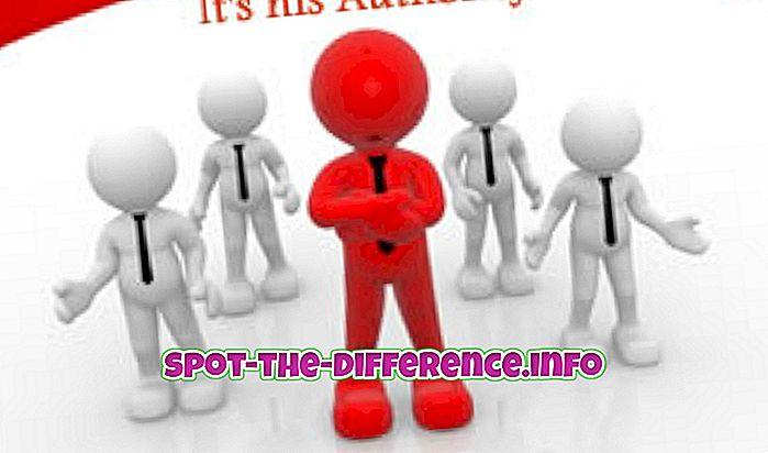 popüler karşılaştırmalar: Yetki ve Sorumluluk Arasındaki Fark