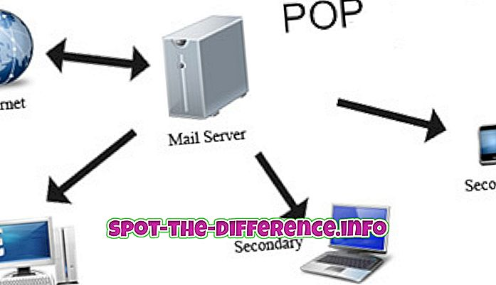 POP- ja IMAP-protokollan välinen ero