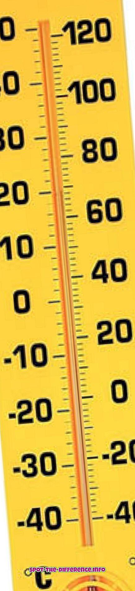 Verschil tussen Celsius en Celsius