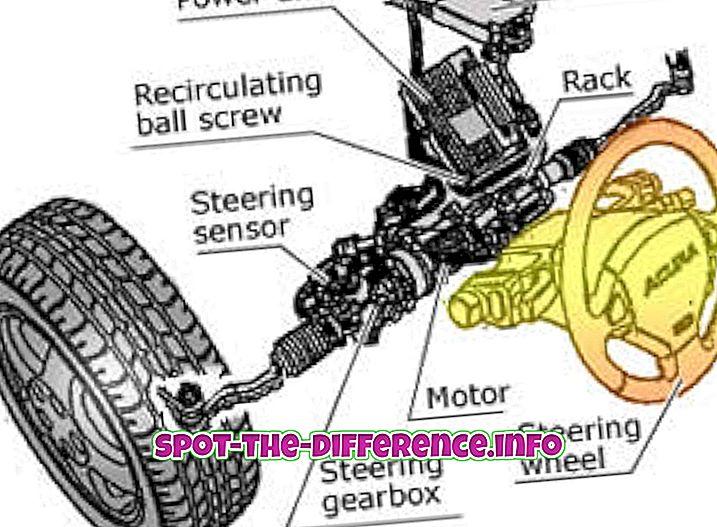 Perbedaan antara Power Steering dan Hydraulic Steering
