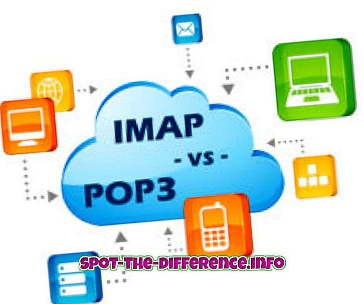 Rozdiel medzi protokolmi IMAP a POP3