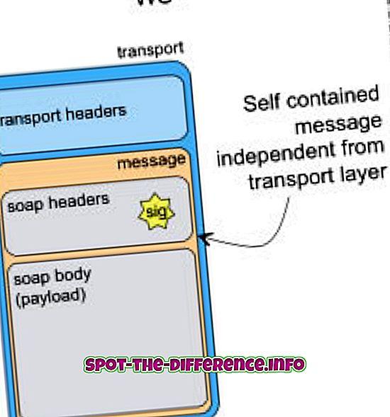 popularne porównania: Różnica między usługami sieciowymi REST i SOAP