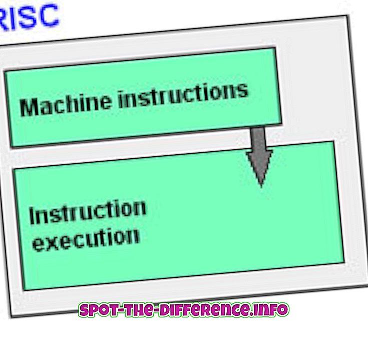 populárne porovnania: Rozdiel medzi RISC a CISC