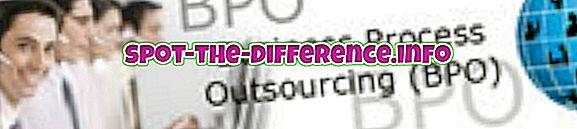 populære sammenligninger: Forskjellen mellom BPO og KPO