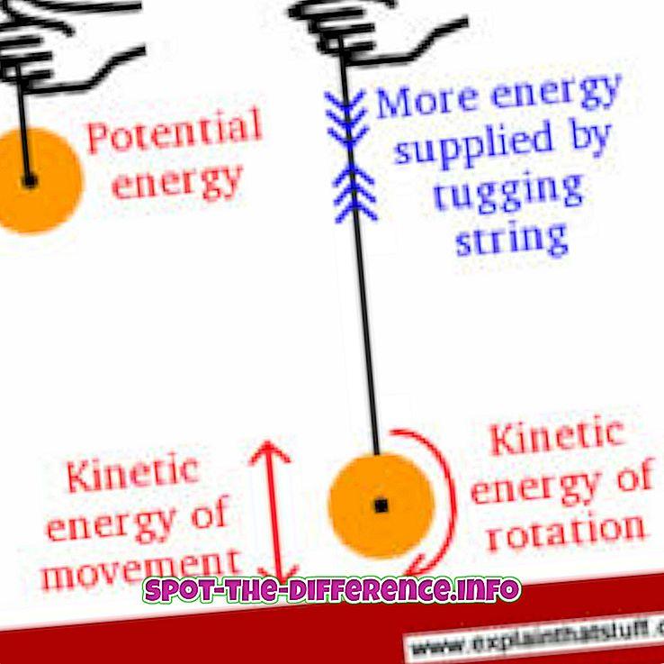 Verschil tussen kinetische energie en potentiële energie