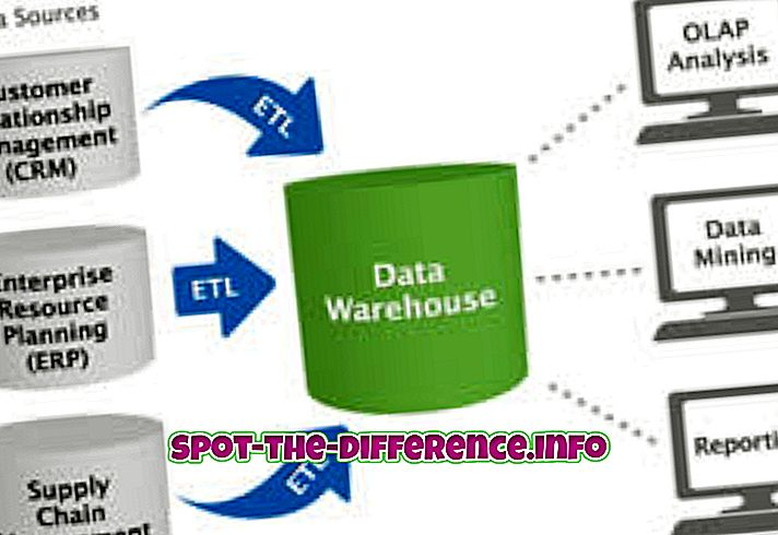 Diferencia entre Data Warehouse y Data Mart