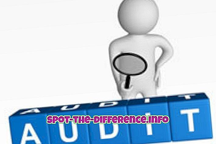 népszerű összehasonlítások: Az ellenőrzés és a vizsgálat közötti különbség