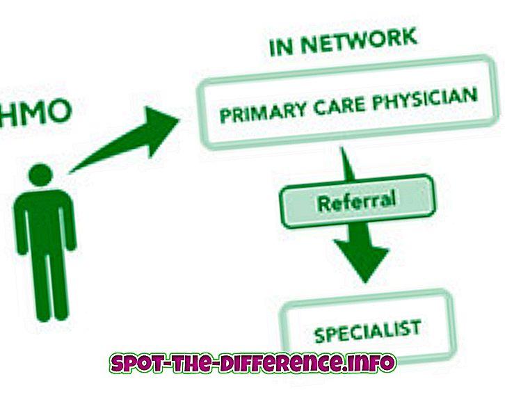 Forskjellen mellom HMO og PPO