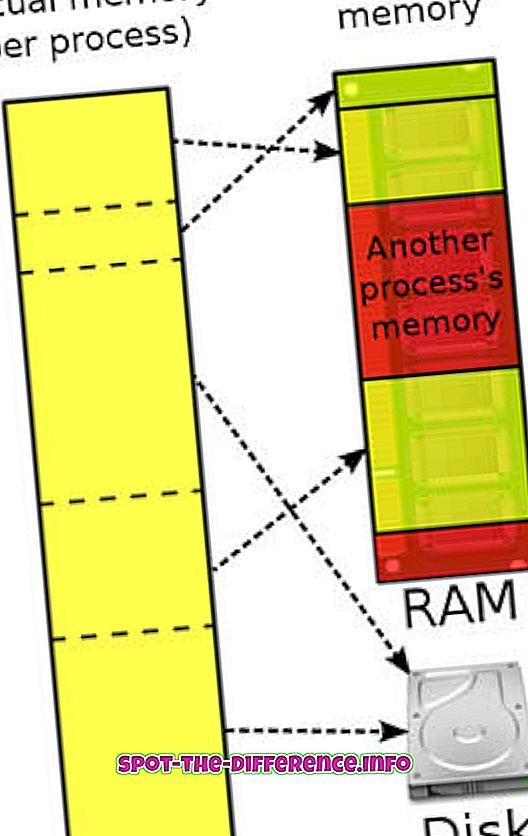 Virtuaalse mälu ja vahemälu vaheline erinevus