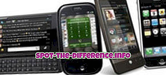 популарна поређења: Разлика између уређаја и инструмента