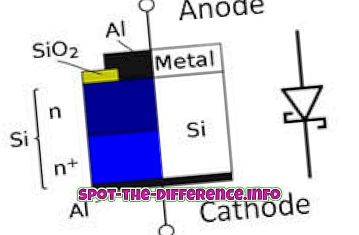 Sự khác biệt giữa Diode và Tụ