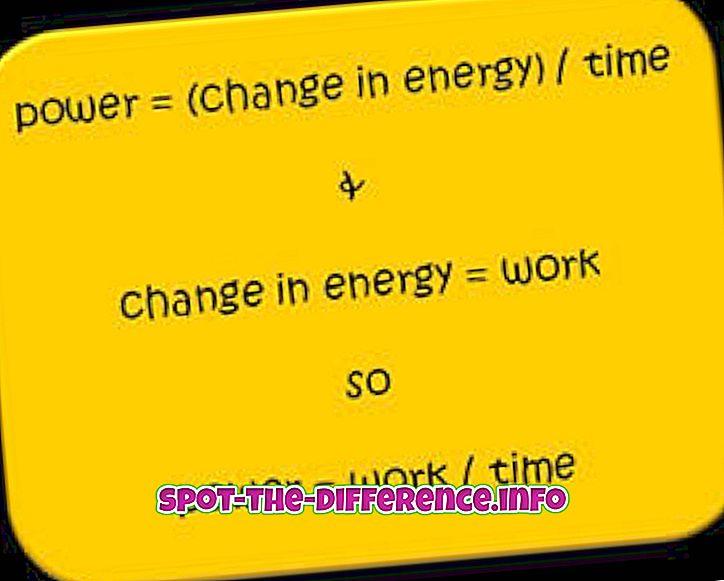 popularne usporedbe: Razlika između snage i momenta
