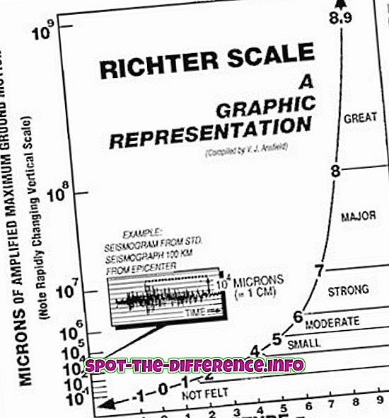 Richter Scale vs Mercalli Scale