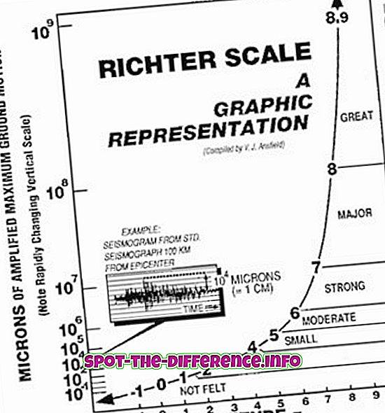 beliebte Vergleiche: Richter Scale vs Mercalli Scale