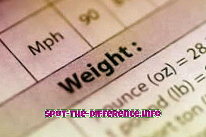 Unterschied zwischen lbs und Pfund
