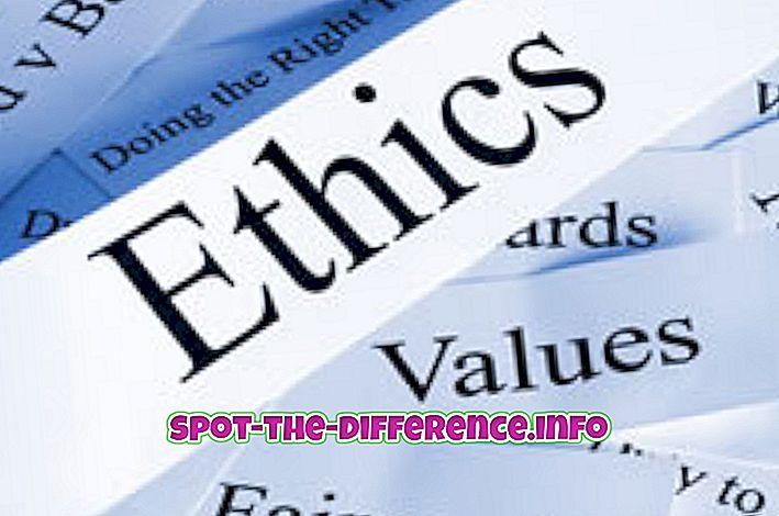 популарна поређења: Разлика између западне и источне етике