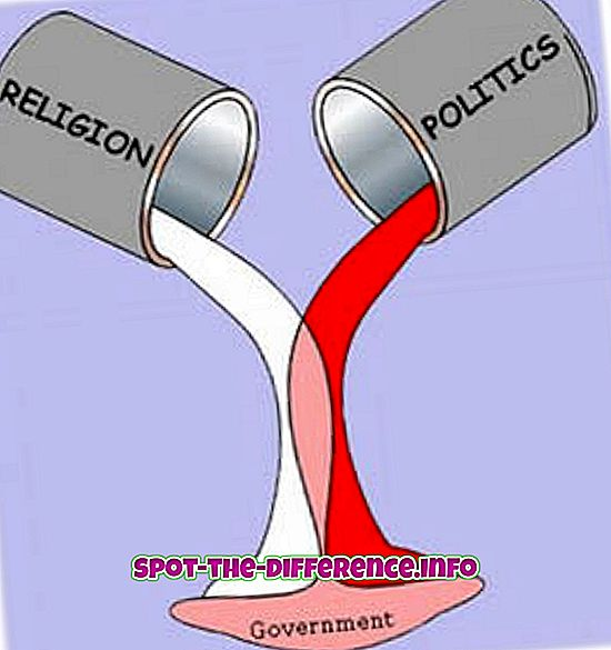comparaisons populaires: Différence entre la laïcité et le communalisme