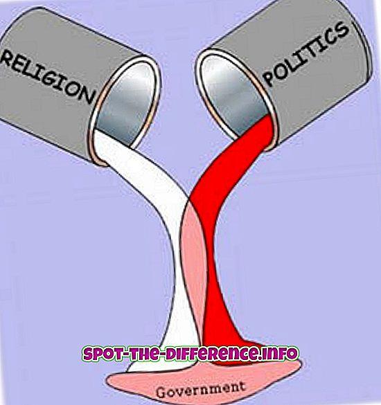 Razlika između sekularizma i komunalizma