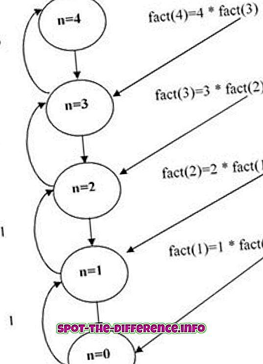 популарна поређења: Разлика између рекурзије и понављања