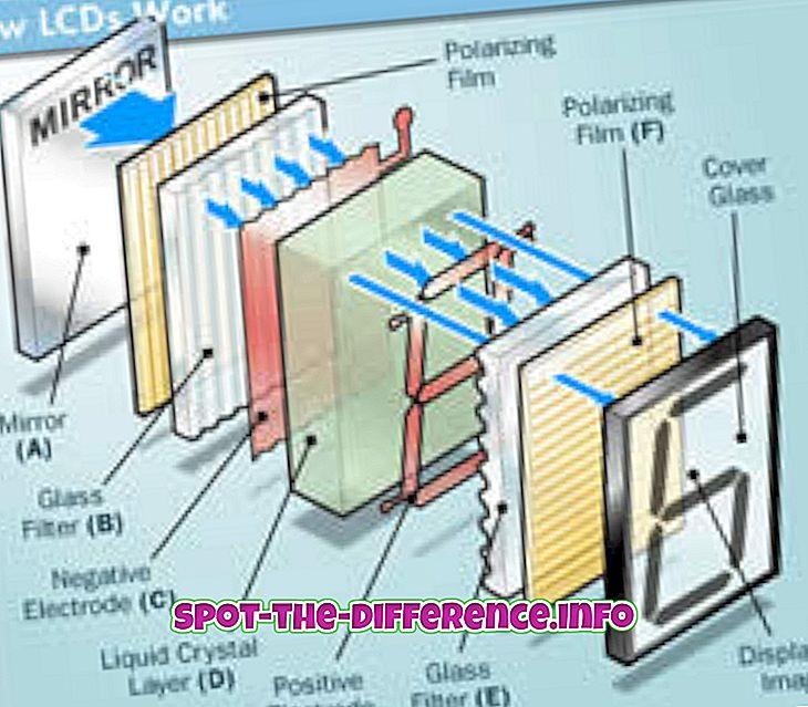 Forskel mellem TFT og LCD