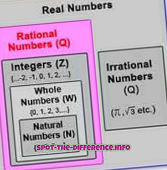 tautas salīdzinājumi: Starpība starp reālo skaitu un pilno vērtību