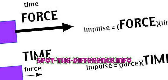 Starpība starp Impulse un Momentum