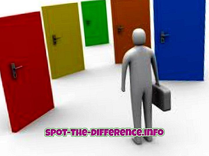 Unterschied zwischen Select und Elect