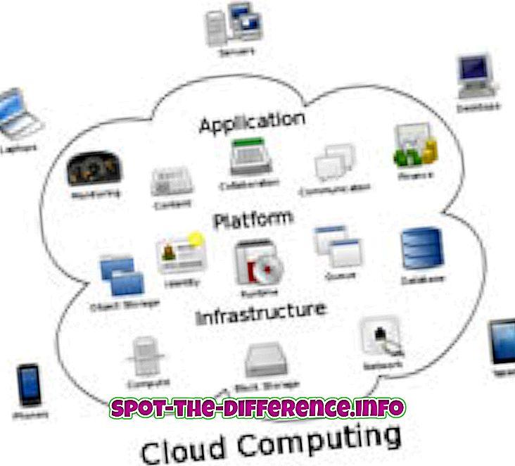 Forskjellen mellom Cloud Computing og Virtualization