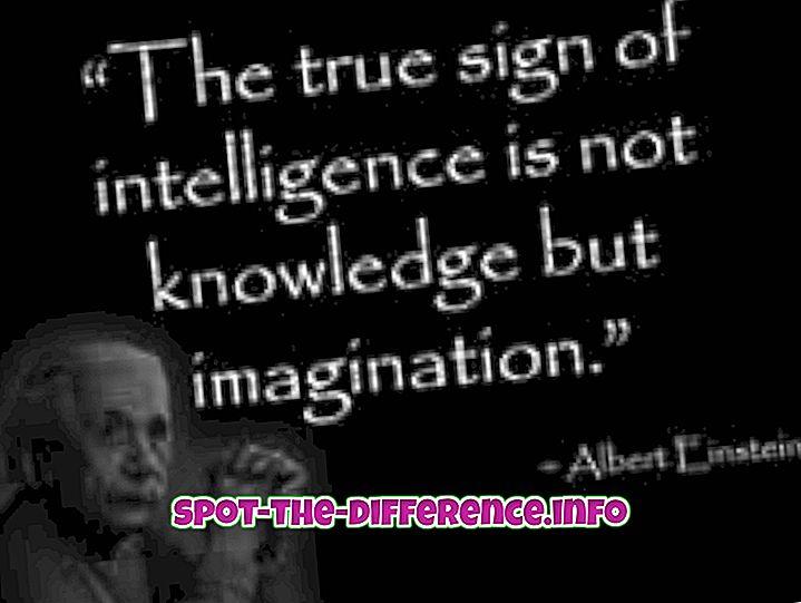 populära jämförelser: Skillnad mellan intelligens och kreativitet
