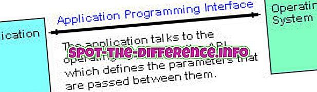 Az SDK és az API közötti különbség