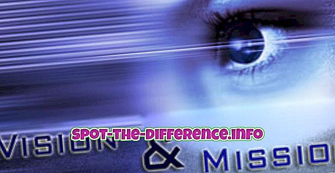 A misszió és a látomás közötti különbség
