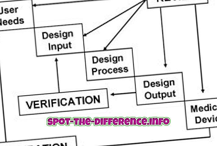 Разлика између верификације и валидације