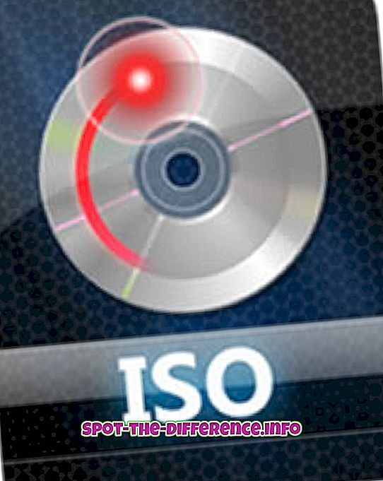 Différence entre ISO et CSO