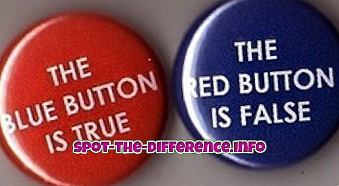so sánh phổ biến: Sự khác biệt giữa mâu thuẫn và chống chỉ định