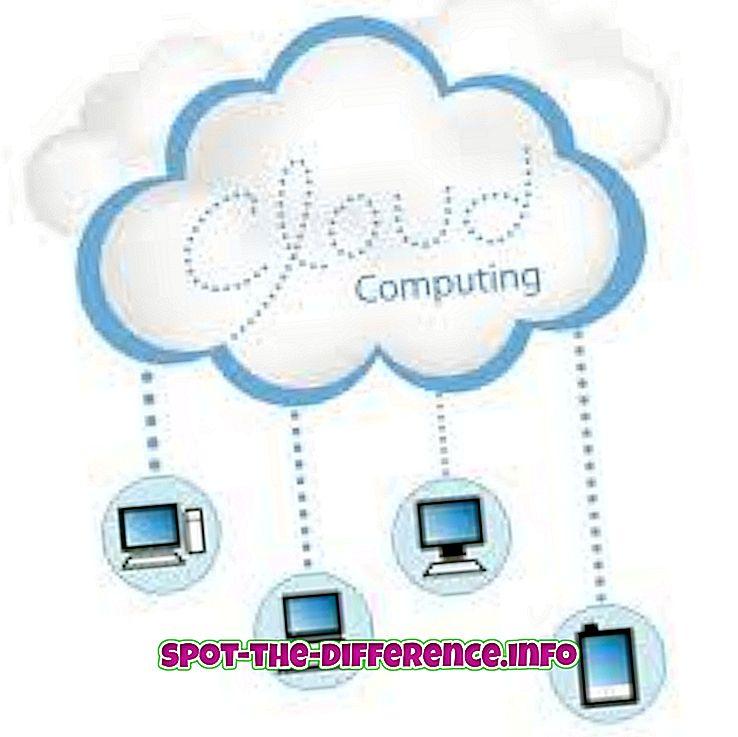 Forskel mellem Cloud og SAAS