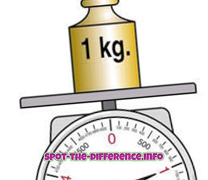 populære sammenligninger: Forskjellen mellom kilo og lbs