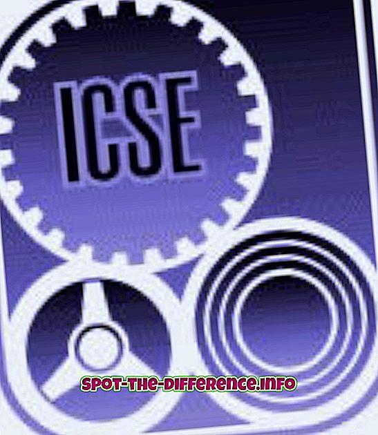 Unterschied zwischen ICSE Syllabus und ISC Syllabus