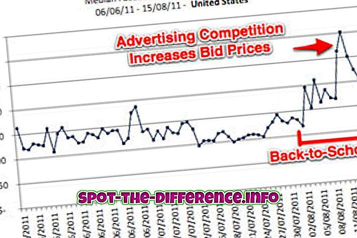 Starpība starp cenu cenu un piedāvājuma cenu
