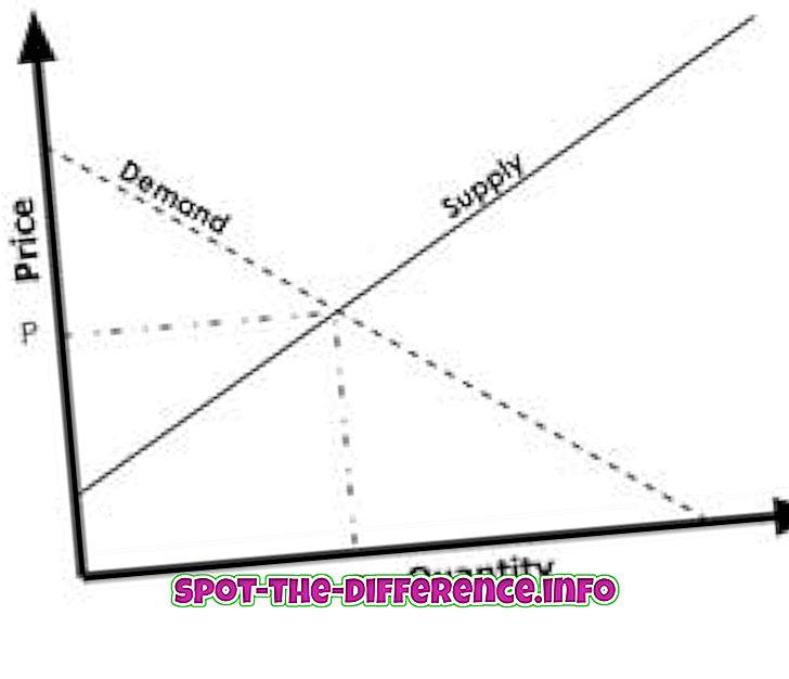 Diferença entre oferta e demanda
