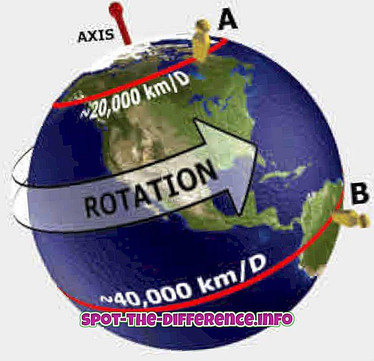 popularne usporedbe: Razlika između rotiranja i okretanja