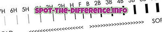 Razlika između HB i B olovke