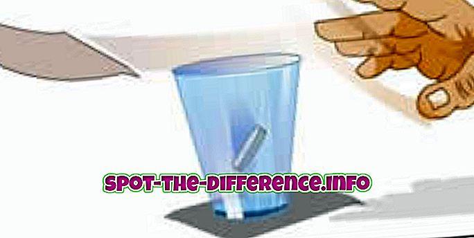 Διαφορά μεταξύ αδράνειας και στιγμής αδράνειας