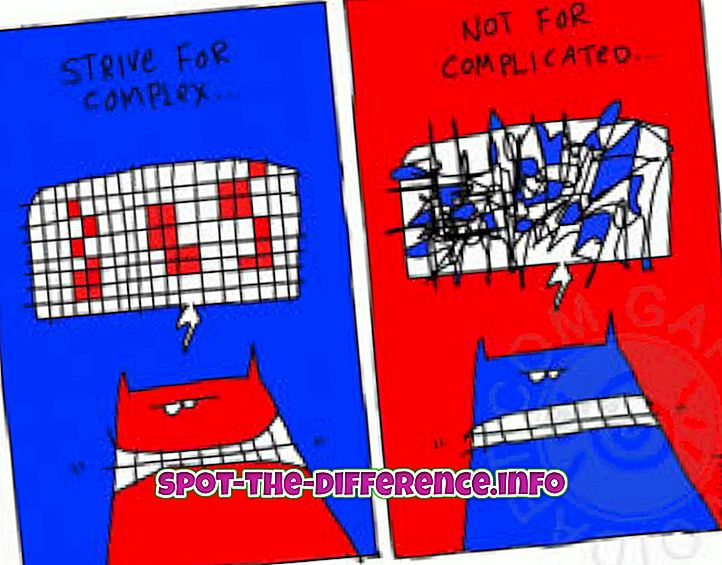 Rozdiel medzi komplexnými a komplikovanými